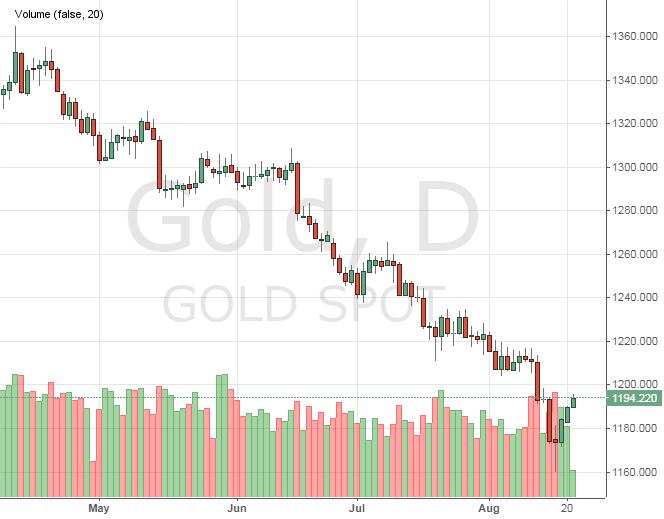 Прогноз на золото на следующую неделю forex актив смотреть