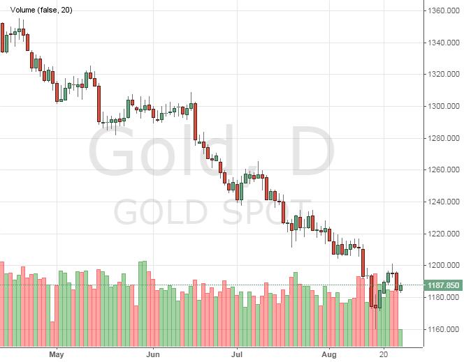 Цена золота онлайн форекс forex killer отзывы