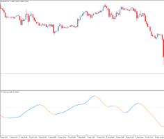 Трендовый торговый индикатор T3 TRIX Log