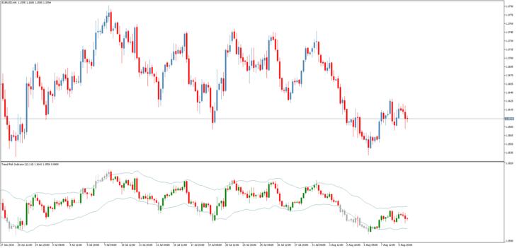 Трендовый индикатор Trend Risk