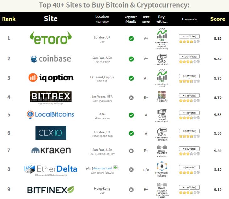 Какую криптовалютную биржу выбрать?