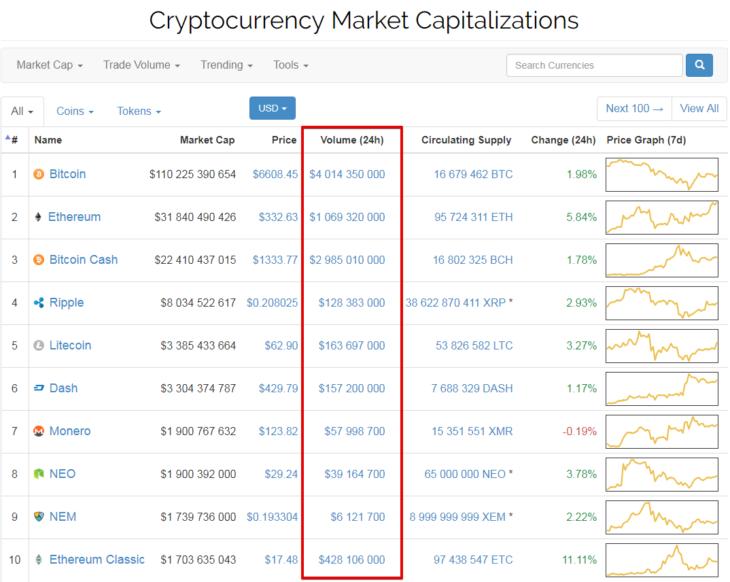 Параметры криптовалютных бирж