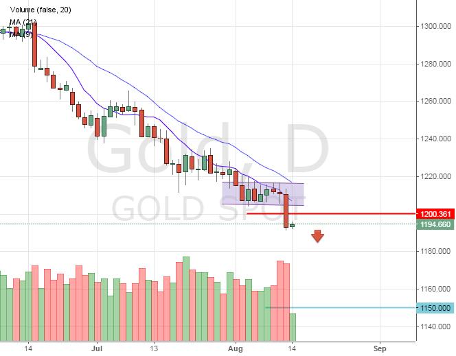 Цена на золото. Прогноз