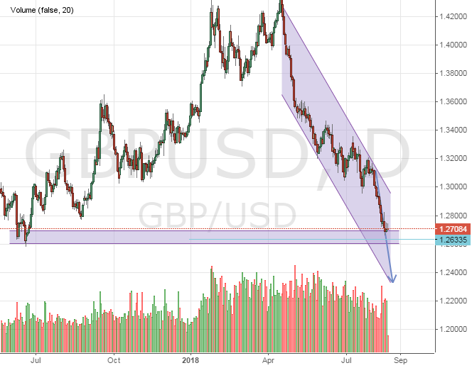 GBPUSD forecast