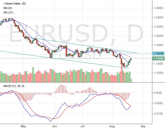 Евро к доллару. Недельный график