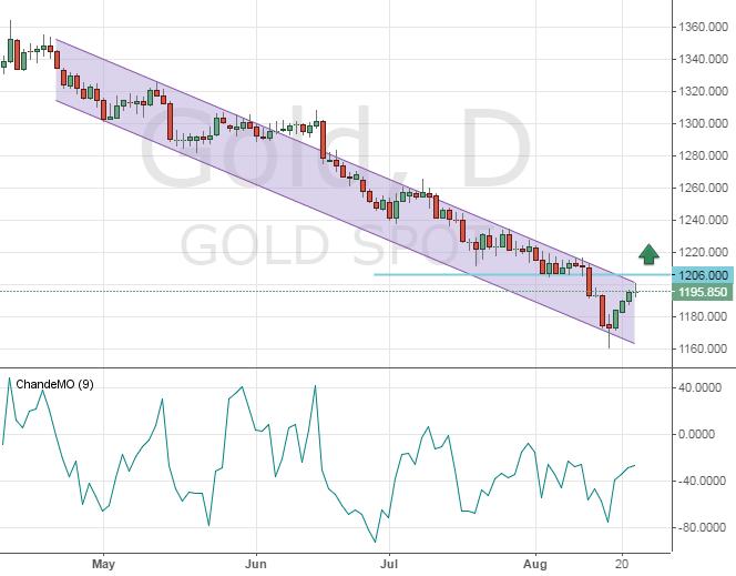 Цена на золото корректируется