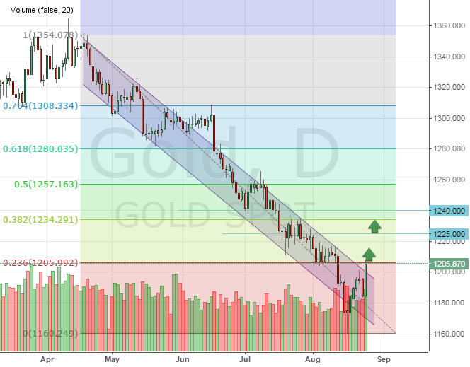 Цена на золото может начать коррекцию