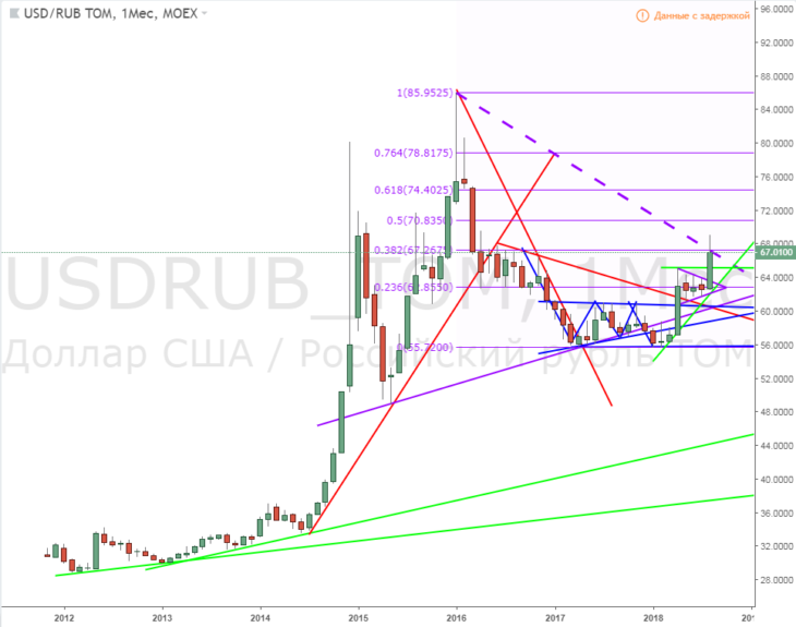 График 1. USDRUB_TOM (срез месяц).