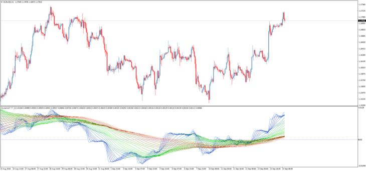 Трендовый торговый индикатор Dynamix27 TT