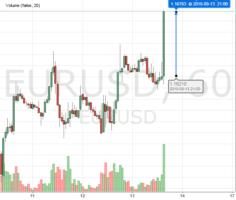 Рост пары EUR/USD на пресс-конференции Марио Драги