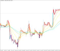 Трендовый торговый индикатор Rainbow Bars 2