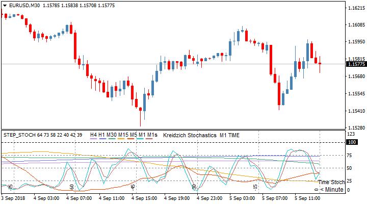 Торговый индикатор Step Stoch