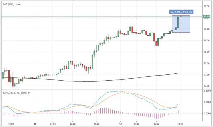 Отчет Минэнерго США по запасам: 1 ключевой момент в росте цены на нефть