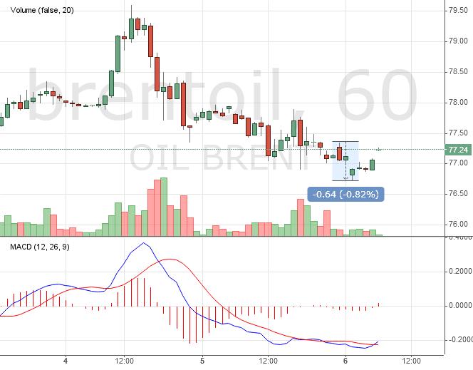 «Не хочу, не буду!» Нефть не стала расти на падении запасов