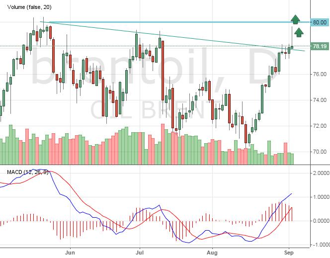 График цена нефти онлайн форекс форекс стратегия для торговли на золоте
