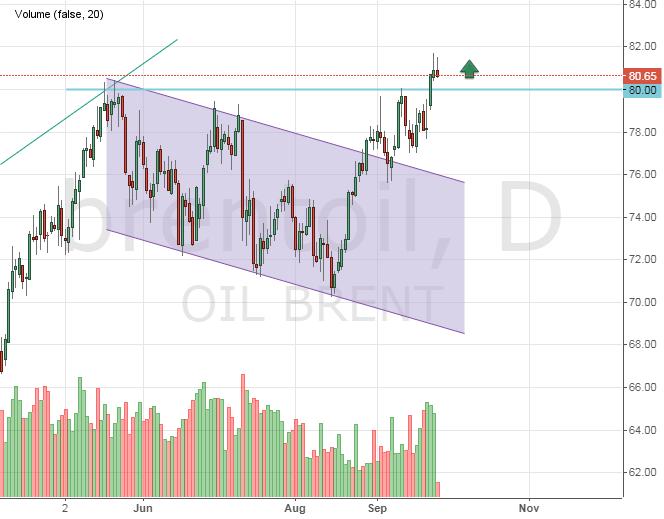 Цена на нефть.