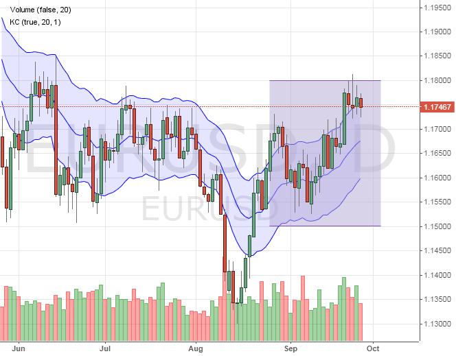 Пара евро к доллару
