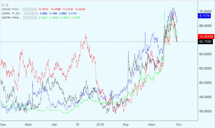 Мнение: рост рубля происходит благодаря спекулянтам