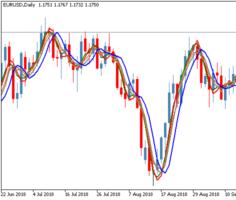 Трендовый торговый индикатор iMAX3