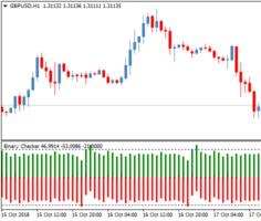 Торговый индикатор Binary Time Checker для бинарных опционов