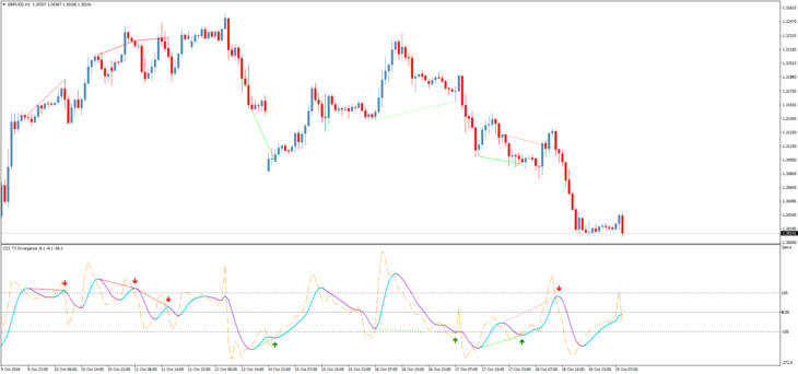 Торговый индикатор дивергенций CCI T3 Divergence TT