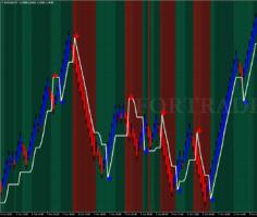 Трендовая торговая стратегия Dema MACD Zones для графиков Ренко