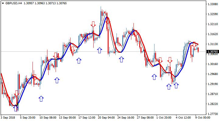 Торговый индикатор HMA Color nrp & mtf & alerts