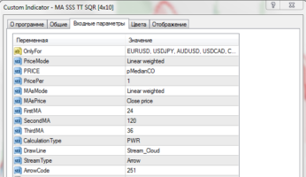 Торговый индикатор MA SSS TT SQR [4x10]