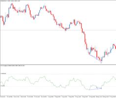 Торговый индикатор дивергенций RSI Divergence