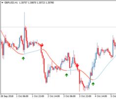 Торговый индикатор Slope Direction Line + Arrows TT