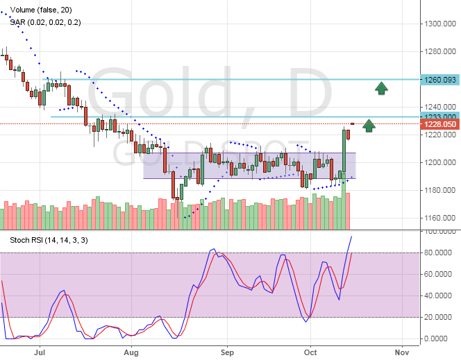Цена на золото продолжает рост