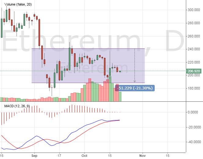Курс монеты Ethereum