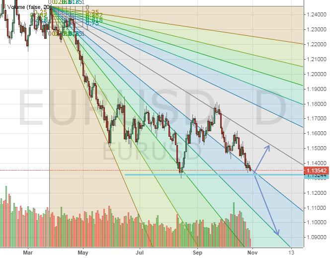 Текущая ситуация по паре евро-доллар