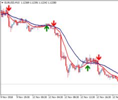 Стрелочный торговый индикатор Sidus Indicator v3a
