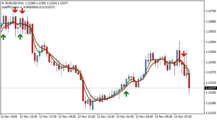 Стрелочный торговый индикатор Sidus (alerts + mtf)