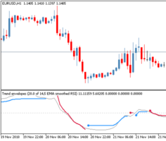 Трендовый торговый индикатор Trend Envelopes - RSI
