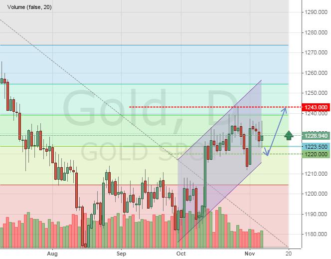 Текущая цена на золото