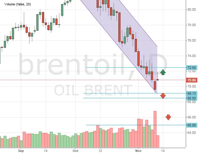 Цена на нефть сегодня с прогнозами