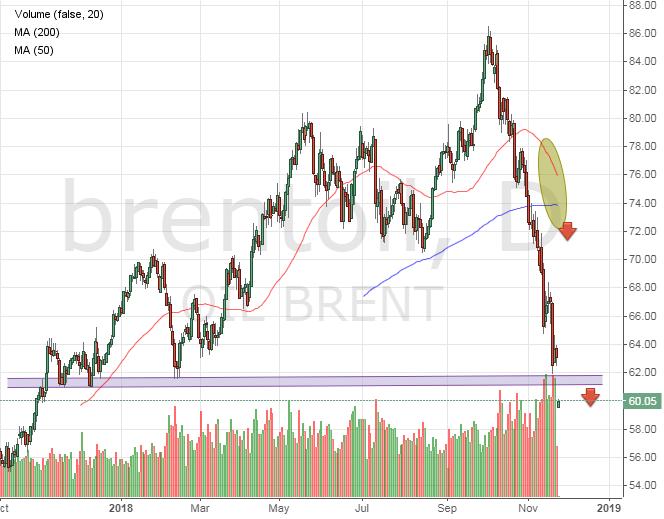 Цена на нефть будет снижаться