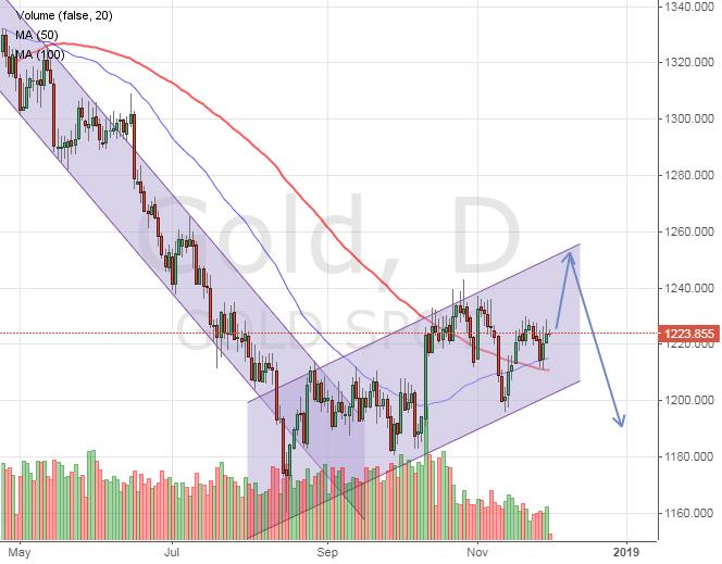 Коррекция курса золота