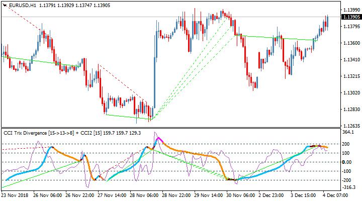 Торговый индикатор CCI Trix Divergence TT