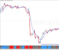 Внутридневная торговая стратегия FX PRO 100