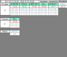 Информационный торговый индикатор HistoryInfo v.15