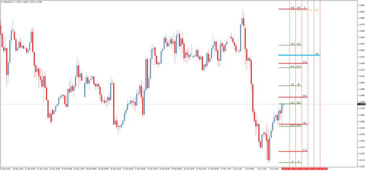 Торговый индикатор уровней Fibonacci All TF