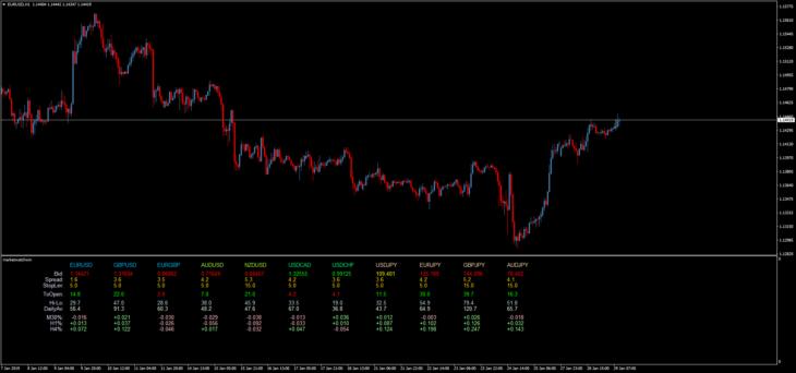 Информационный торговый индикатор MarketWatch
