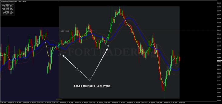 Торговая стратегия для бинарных опционов и скальпинга TMA Crossing
