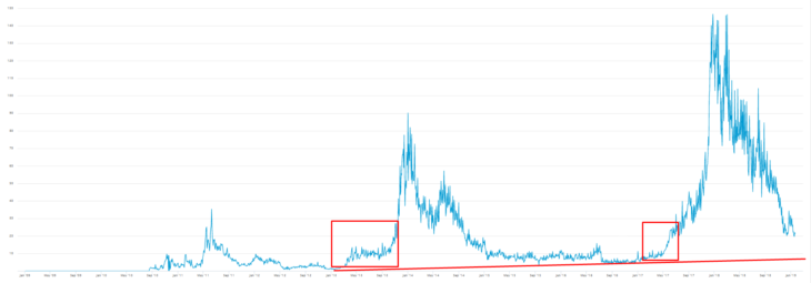 Динамика стоимости транзакции в биткоинах.