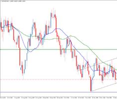 Прогноз пары евро/доллар