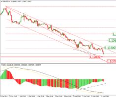 Евро сложно восстановиться к доллару США.