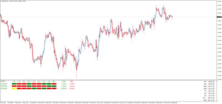 Информационный торговый индикатор Мультифрейм
